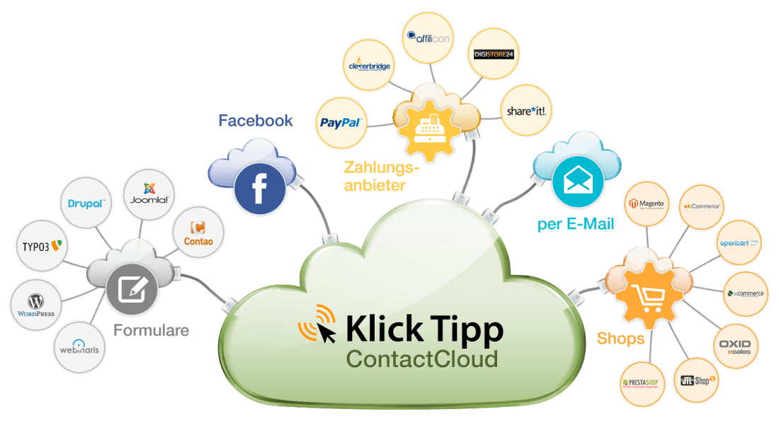 klick tipp email marketing