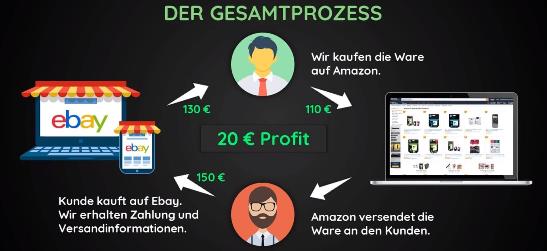 Ebay Dropshipping Masterclass
